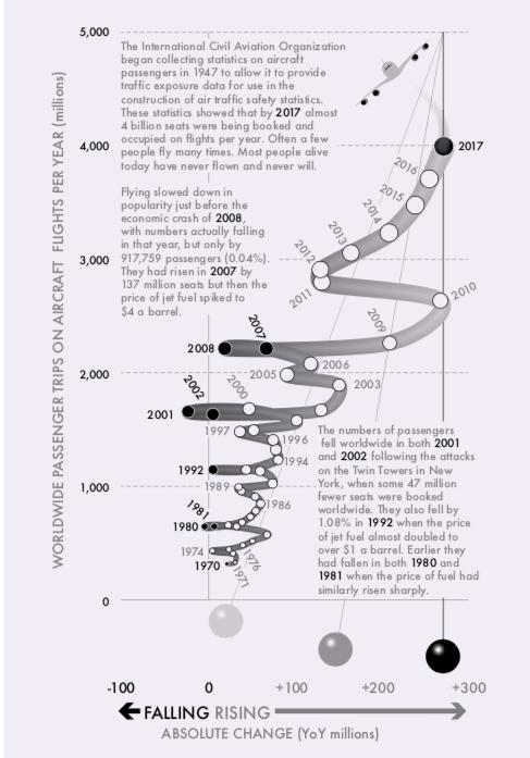 Worldwide passenger trips on aircraft per year (millions)