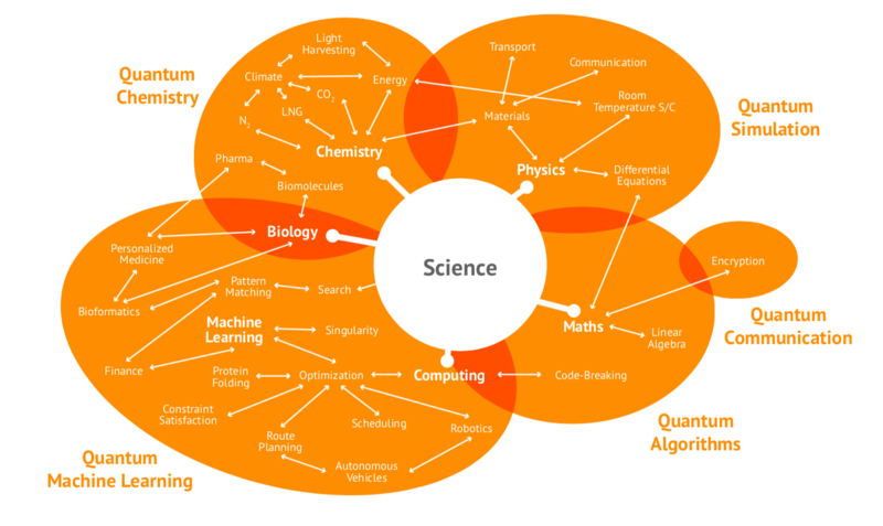 An inforgraphic showing the different aspects of quantum science, with multiple overlapping circles to create a large venn diagram