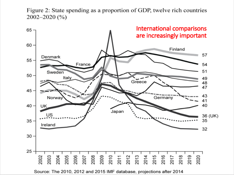 A graph of state spending as a percentage of GDP, comparing twelve countries. The line for the UK is one of the lowest, at between 36% and 45% since 2002, with others much higher, such as Finland at 57%