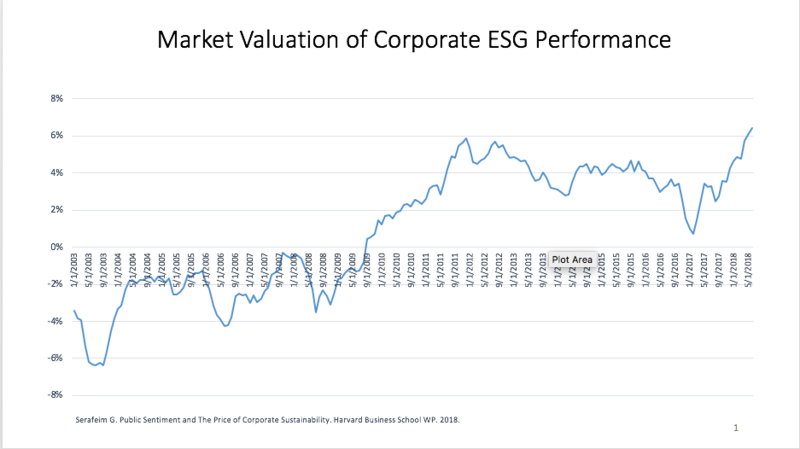 A graph showing the attitudes of Wall Street to sustainable and other ESG criteria was negative in the early part of this century, but has increased - albeit with fluctuations - and is now positive